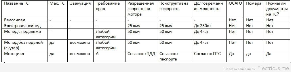 права на электровелосипед 2015